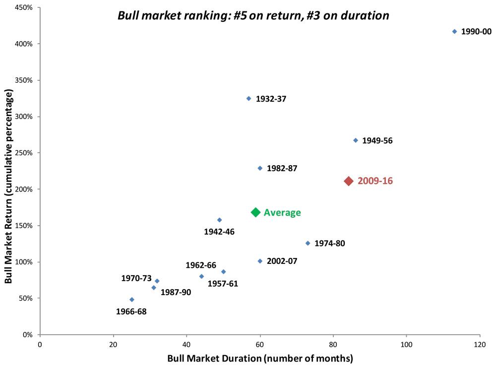 Chart-1-Bull-Bear-Return-and-Duration-2016-3