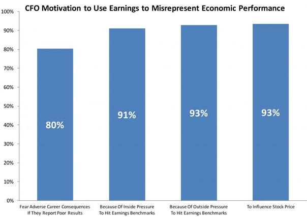 Chart-2-Earnings-Misrepresentation
