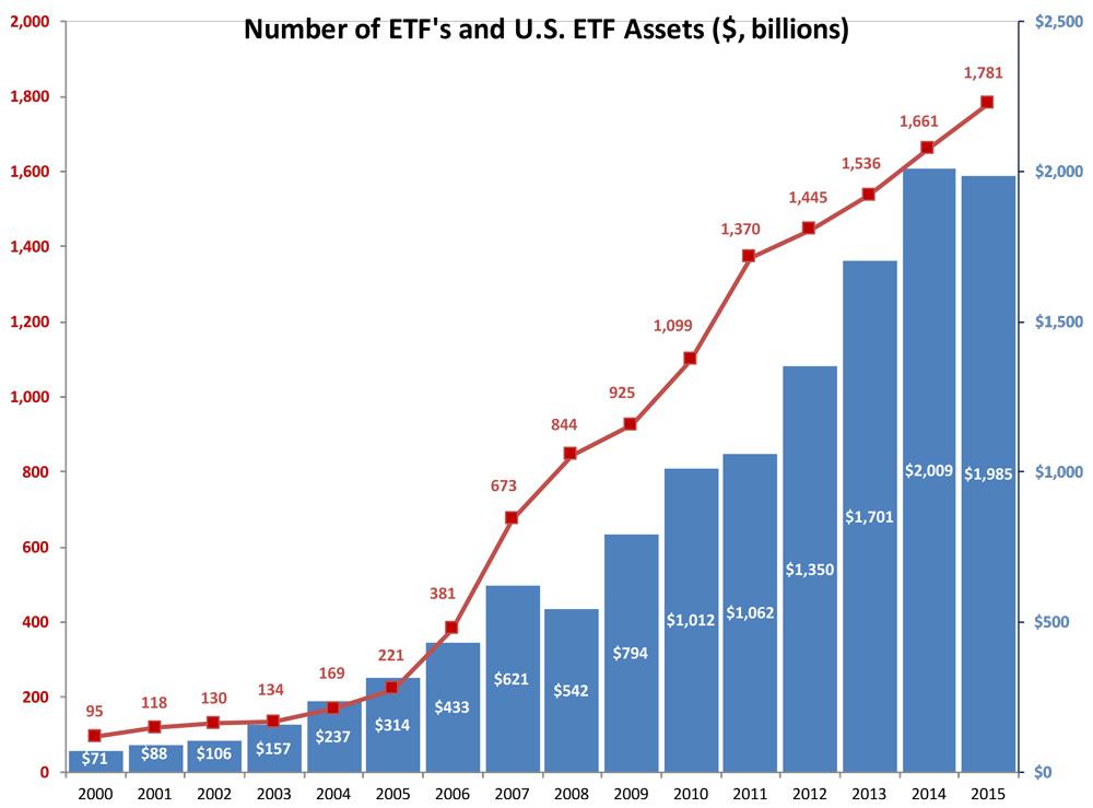 Chart-3-ETFs