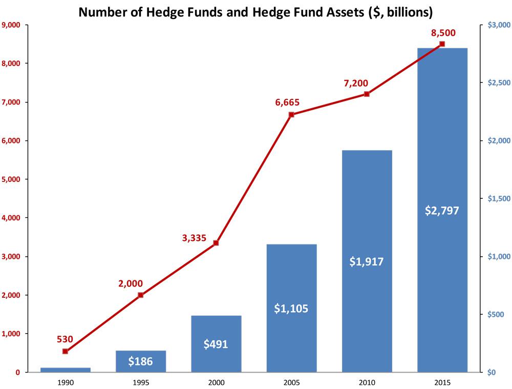 Chart-4-Hedge-Fund-AUM