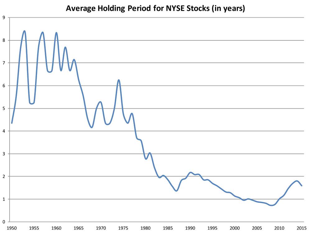 Chart-5-Average-Holding-Period-NYSE