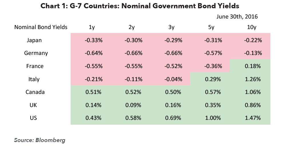 G-7 Countries Nominal Government