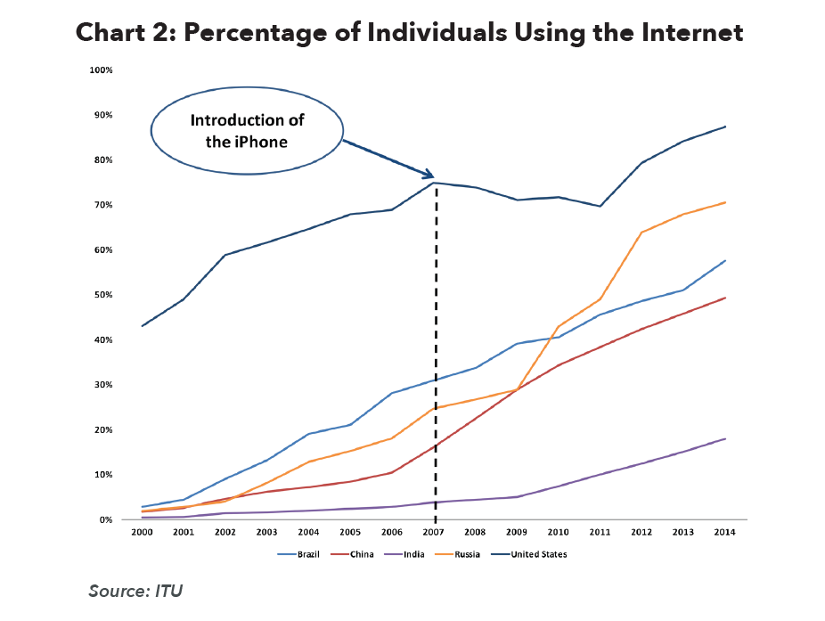Percentage of Individuals Using the Internet