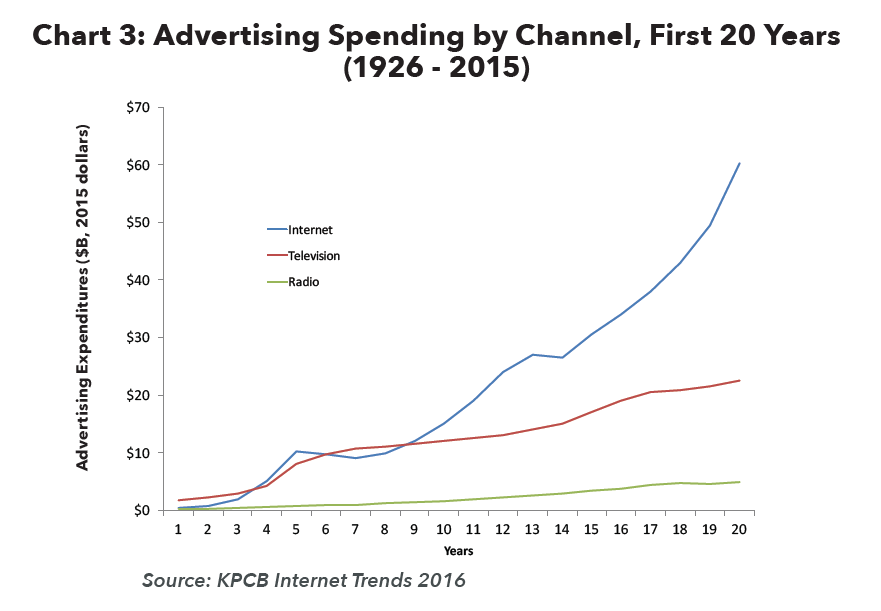 Advertising Spending by Channel 1926-2015