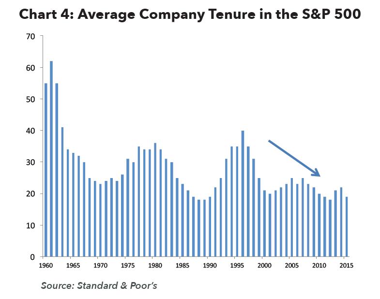 Average Company Tenure in the S&P