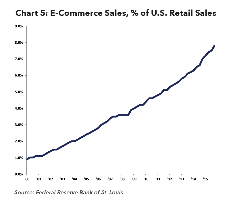 E-Commerce Sales percent of US Retail Sales