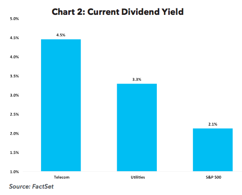 Current Dividend Yield