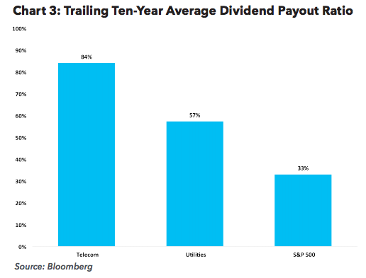 Trailing Ten-Year Average Dividend Payout Ratio