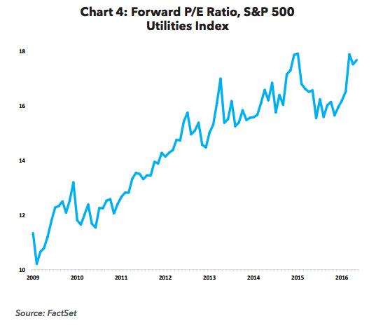Forward P/E Ratio, S&P 500 Utilities Index