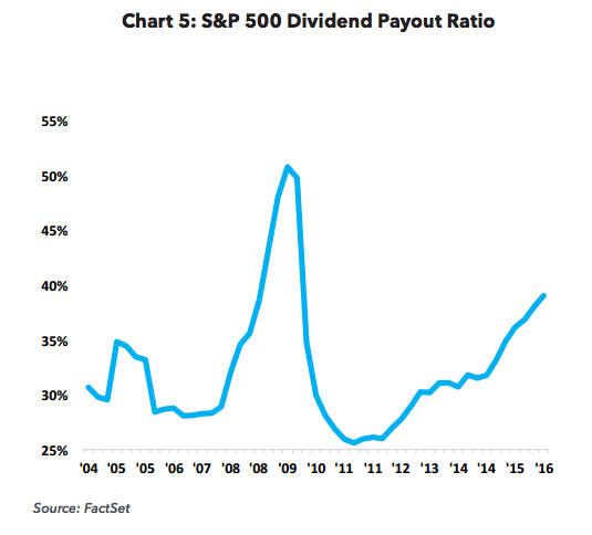 S&P 500 Dividend Payout Ratio