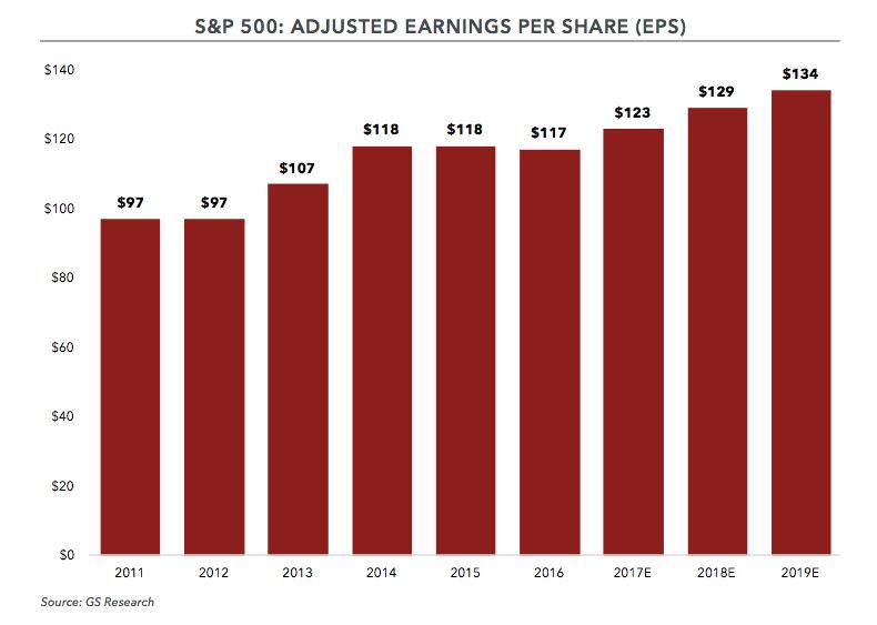 S&P 500: EPS
