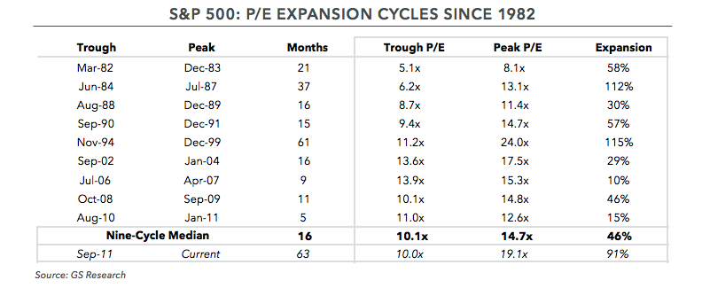 S&P 500: P/E Expansion Cycles