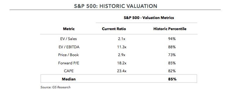 S&P 500: Historic Valuation