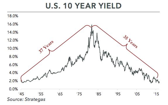 U.S. 10 Year Yield