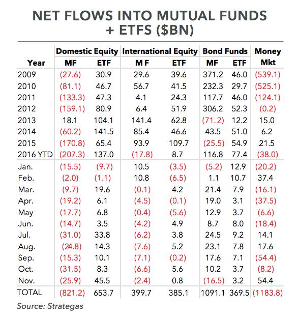 Net Flows into Mutual Funds + ETFS ($BN)