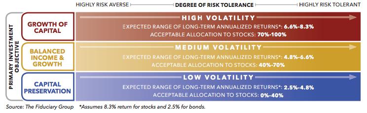 Degree of Risk Tolerance