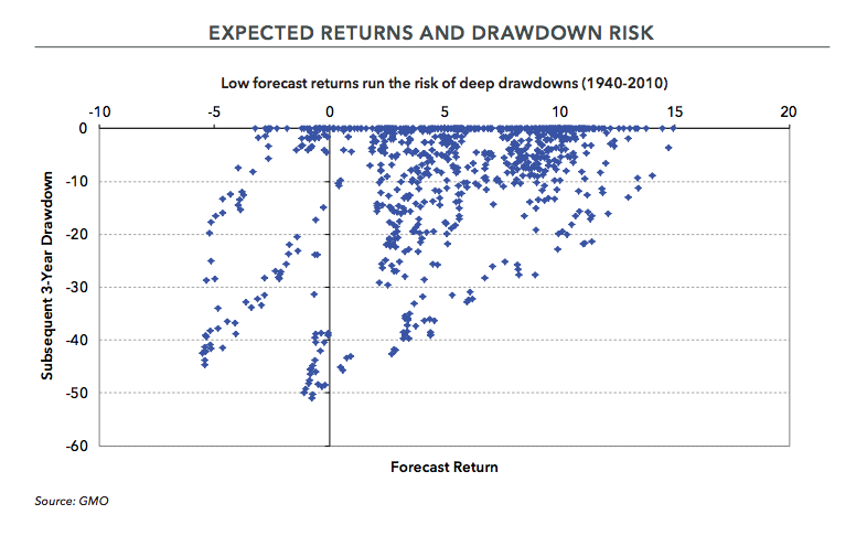 Expected Returns and Drawdown RiskExpected Returns and Drawdown Risk