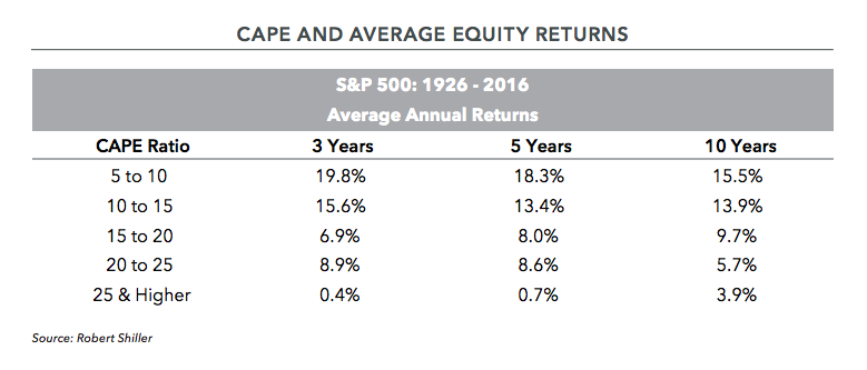 Cape and Average Equity Returns