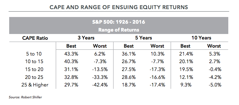 S&P 500: 1926-2016