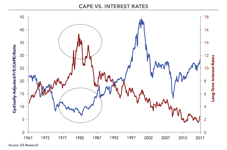 Cape vs. Interest Rates