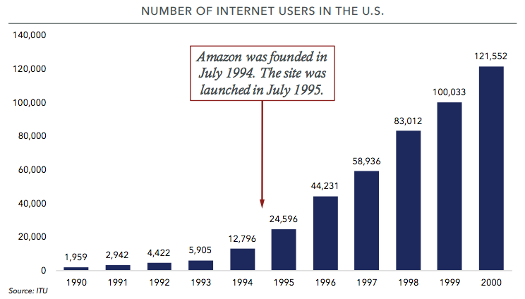 Number of Internet Users in the U.S.