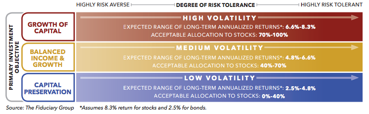 Countering Volatility with Counterintuitive Action