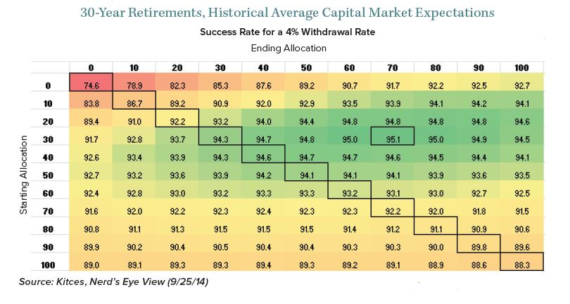 Rising Equity Glidepath in Retirement
