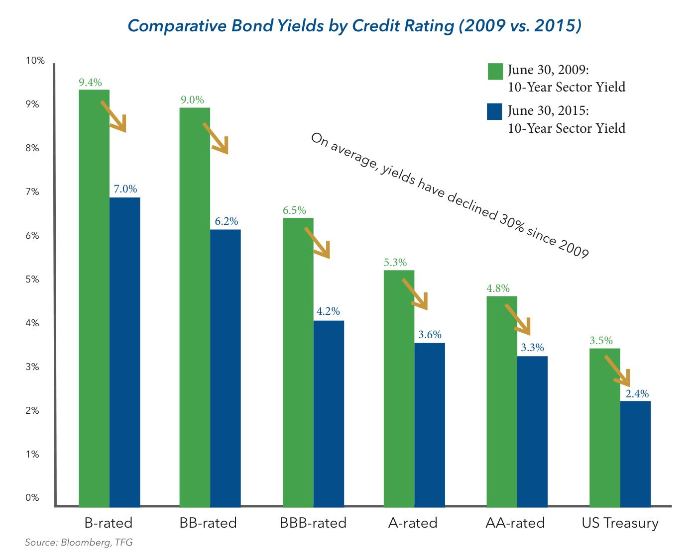 Comparative Bond Yields