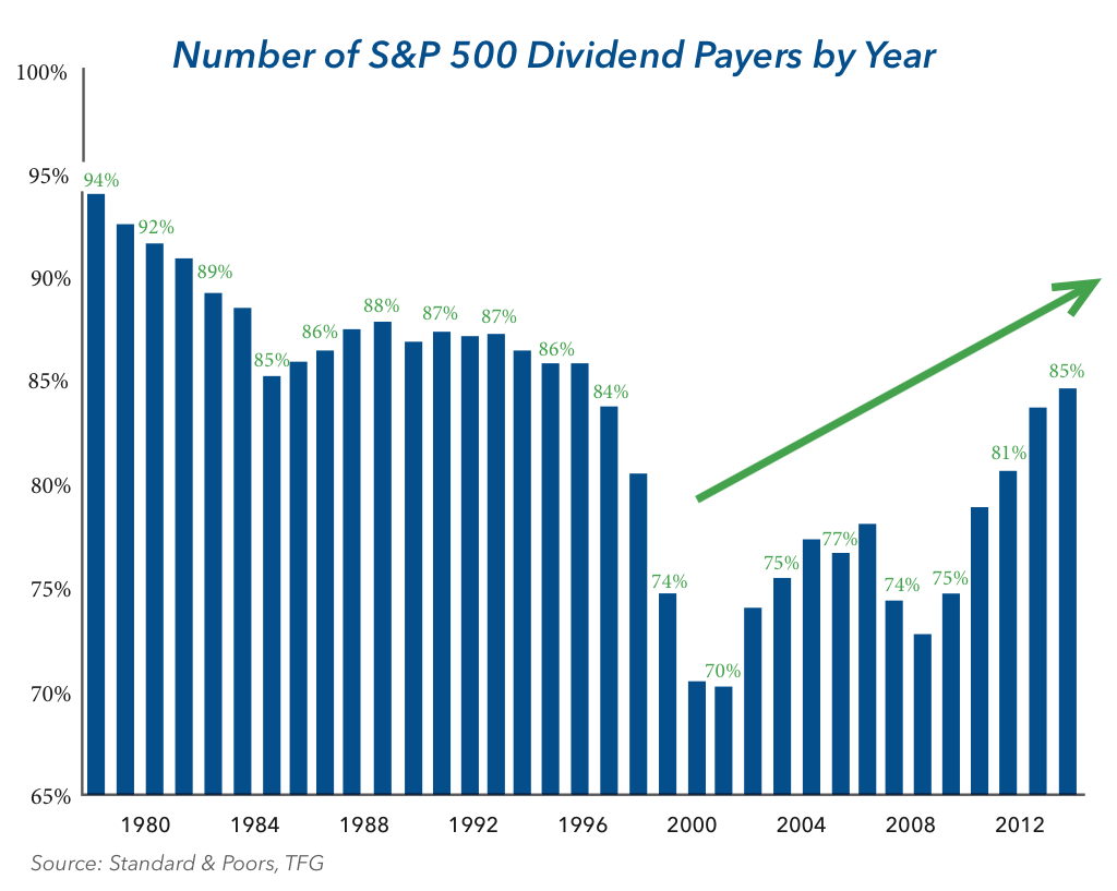 Number of S&P 500 Dividend