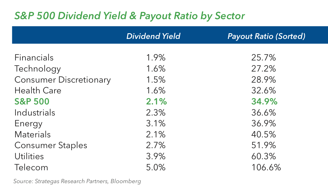 S&P Dividend Yield and Payout Ratio