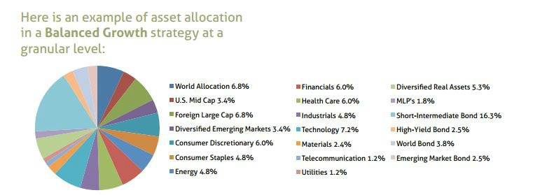 Investment Selection