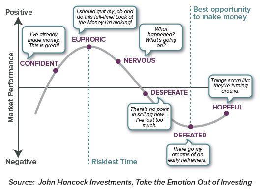 investing with emotions
