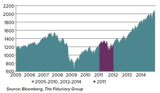 long term volatility