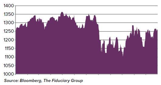 short term volatility
