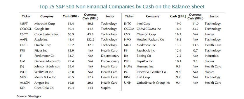 top corporate cash companies