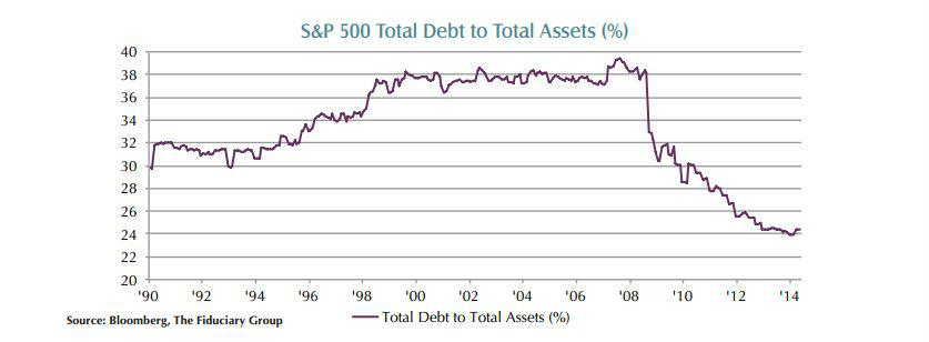 debt versus assets