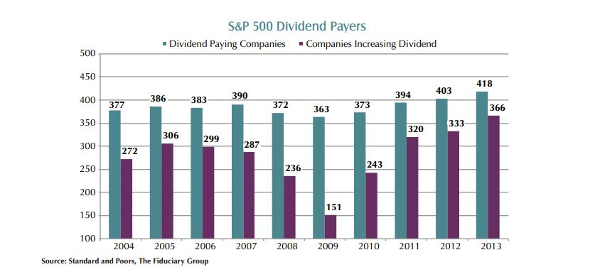 dividend paying companies