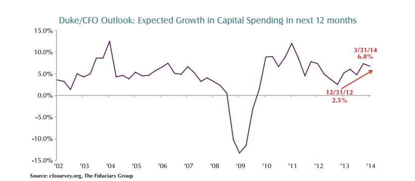 growth in capital spending