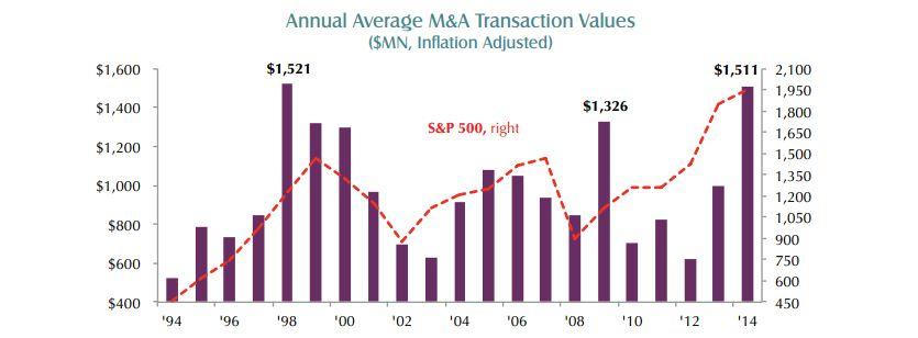 corporate transaction values