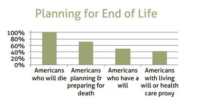 End of Life Planning